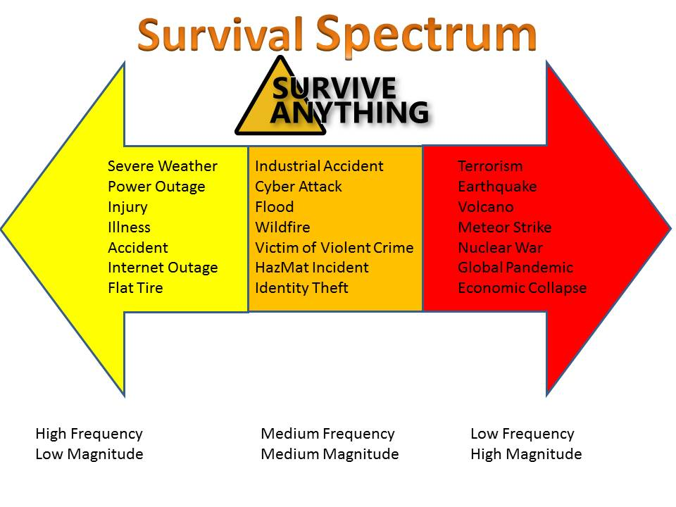 Practical Preparation and the Survival Spectrum
